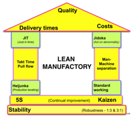 what is lean manufacturing monroe engineering