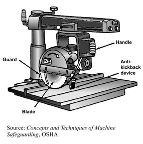What Is a Radial Arm Saw?