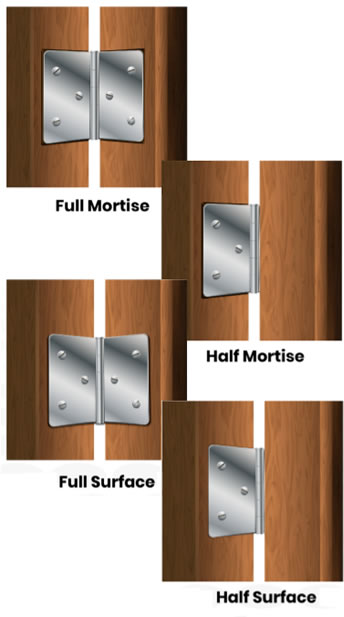 Mortise U0026 Surface Hinges (PDF)